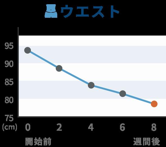 推移グラフ ウエスト