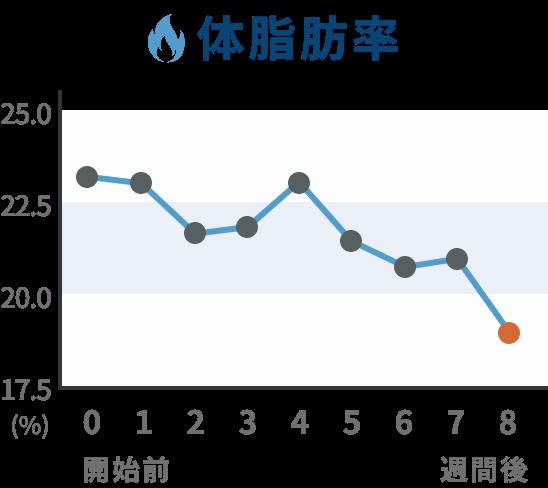 推移グラフ 体脂肪率
