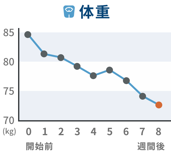 推移グラフ 体重